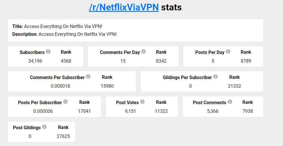 Netflix Via VPN Reddit subreddits stats
