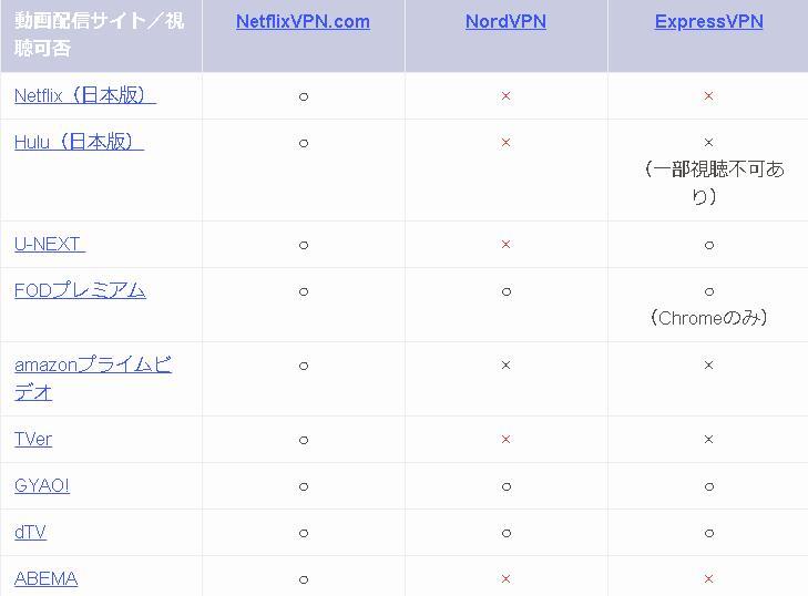 海外から日本のNetflixを視聴する方法